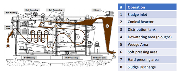 Belt press diagram