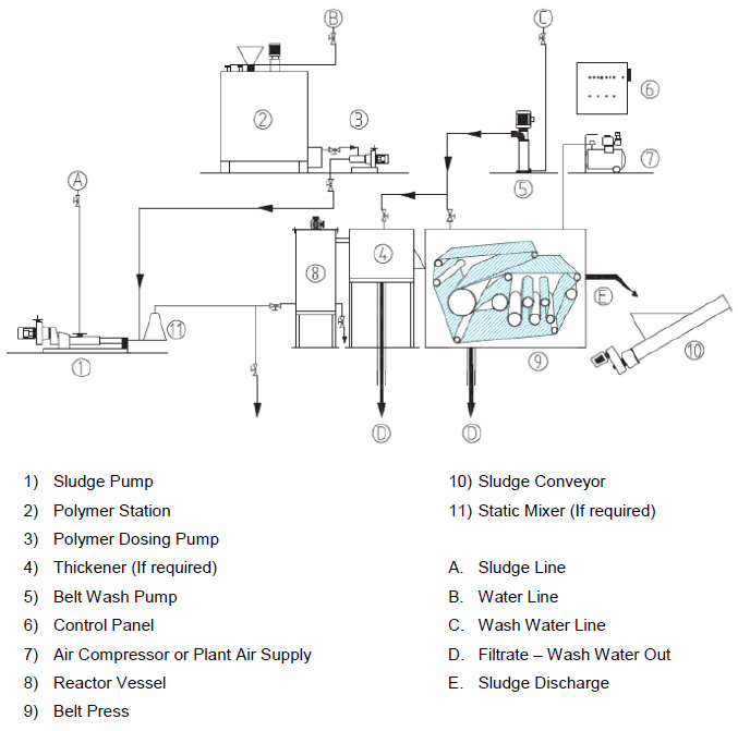 Belt press process flow diagram