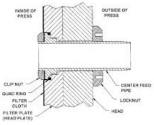 Center feed pipe diagram