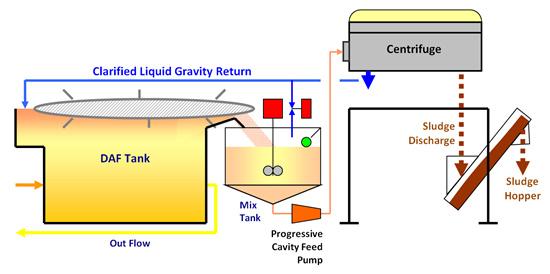 DAF Sludge Dewatering diagram