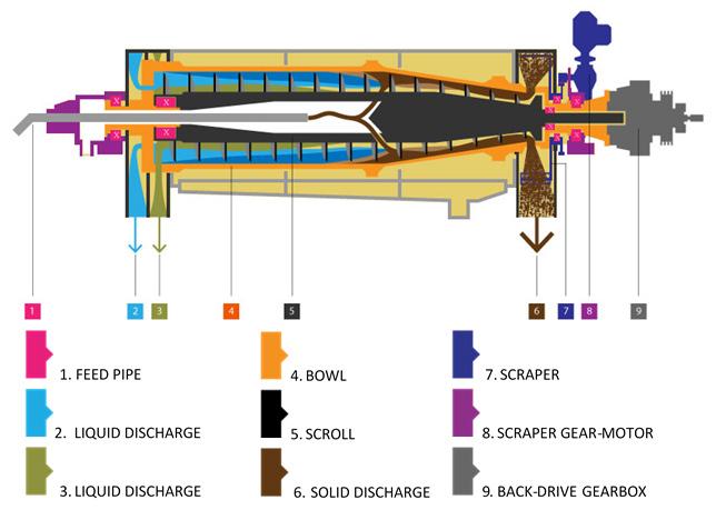 3 phase decanter centrifuge diagram