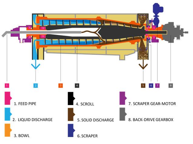 2 phase decanter centrifuge diagram