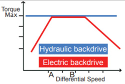 Differential speed chart