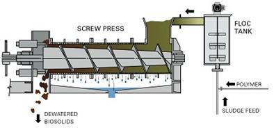 DRYCAKE Screw Press diagram