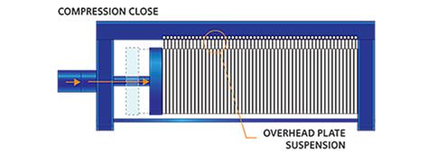 Overhead Compression Close diagram
