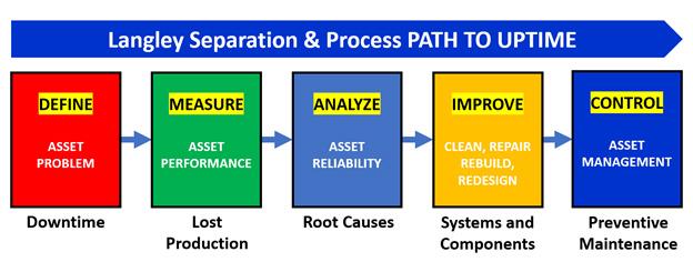 Path to Uptime diagram: Define > Measure > Analyze > Improve > Control