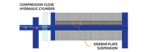 Sidebar Compression Close diagram