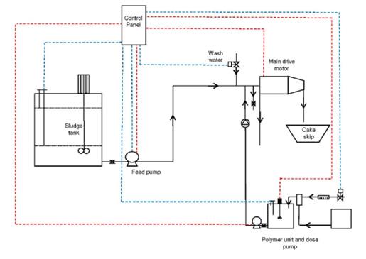 Sludge dewatering system diagram