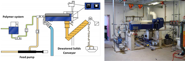 Diagram and photo of complete dewatering system