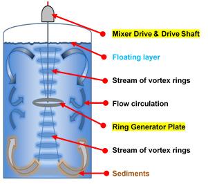 VORT-X Ring Mixer operation diagram