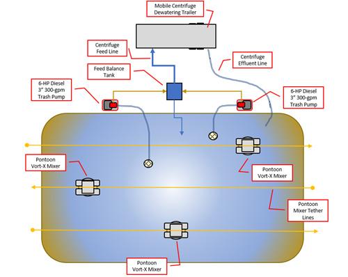 VORT-X Lagoon System diagram