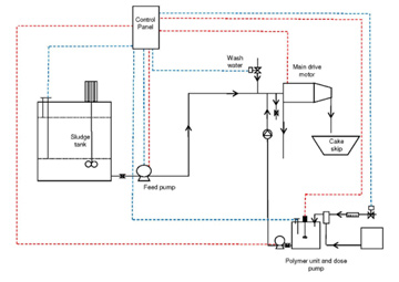 Wastewater application diagram